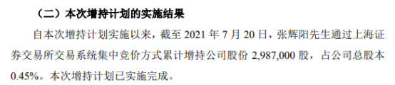 国芳集团股东张辉阳增持298.7万股 耗资约1141.03万