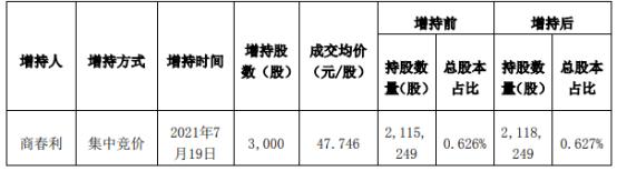 菲利华副董事长、总经理商春利增持3000股 耗资14.32万