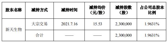 新天药业控股股东新天生物减持230万股 套现3571.9万
