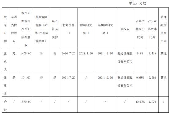 健盛集团控股股东张茂义质押1560万股 用于其他