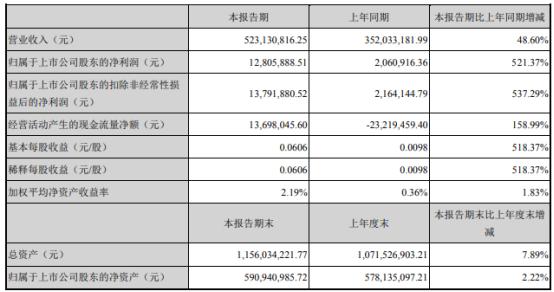西部牧业2021年上半年净利1280.59万增长521.37% 销售量较上年同期大幅增加