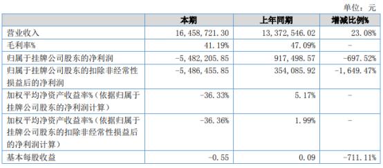 新思备2021年上半年亏损548.22万 较上年同期由盈转亏