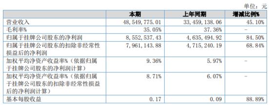 西磁磁业2021年上半年净利855.25万增长85% 理财收益增加