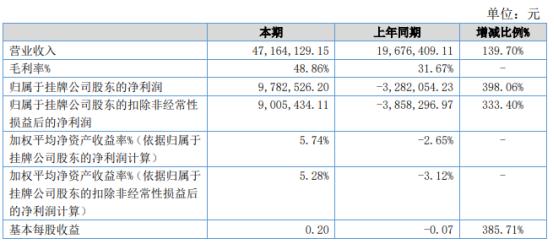 华友文保2021年上半年净利978.25万同比扭亏为盈 本年度完工项目较多