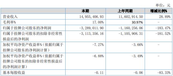 希尔化工2021年上半年亏损328.9万同比亏损增加 原材料价格上涨
