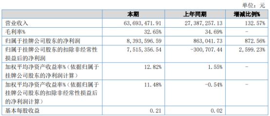 智科股份2021年上半年净利839.36万增长872.56% 订单增长