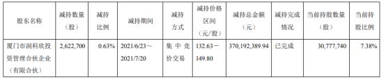 瑞芯微股东润科欣减持262.27万股 套现3.7亿