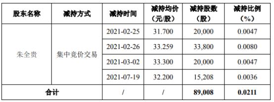 荃银高科股东朱全贵减持8.9万股 套现约296.03万