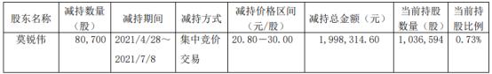 爱婴室股东莫锐伟减持8.07万股 套现199.83万