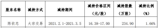 阿石创股东陈钦忠减持234.9万股 套现约3993.3万