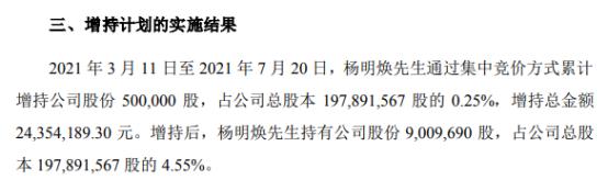泰晶科技股东杨明焕增持50万股 耗资2435.42万