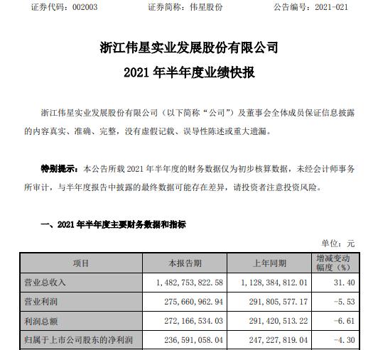 伟星股份2021年上半年净利2.37亿 同比下滑4.3%