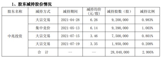 中嘉博创股东中兆投资减持2804万股 套现约1.72亿