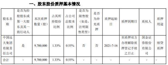 华东医药控股股东远大集团质押970万股 用于续贷质押