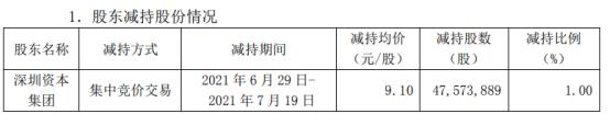 深圳能源股东深圳资本集团减持4757.39万股 套现4.33亿