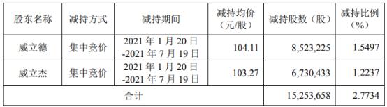 德赛西威2名股东合计减持1525.37万股 套现合计15.82亿