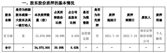 通达股份控股股东史万福质押3487万股 用于个人融资