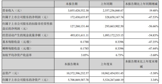 信维通信2021年上半年净利1.72亿下滑47.53% 原材料价格上涨