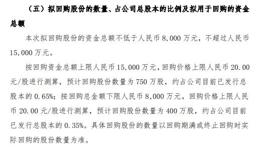 科顺股份将花不超1.5亿元回购公司股份 用于股权激励