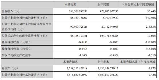 勤上股份2021年上半年亏损6835.08亿同比亏损增加 产品毛利率下降