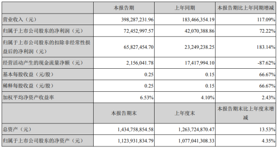 移为通信2021年上半年净利7245.3万增长72.22% 境外销售收入增长