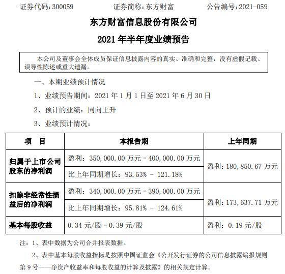 东方财富2021年上半年预计净利增长93.53%-121.18% 代销基金保有规模大幅增加