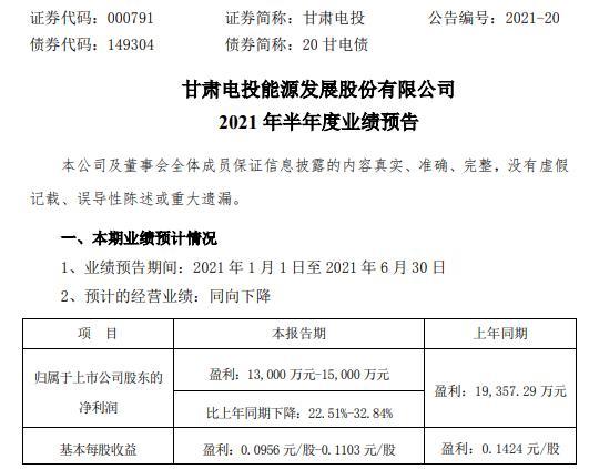 甘肃电投2021年上半年预计净利下降22.51%-32.84% 所属电站检修费等成本费用略有增加