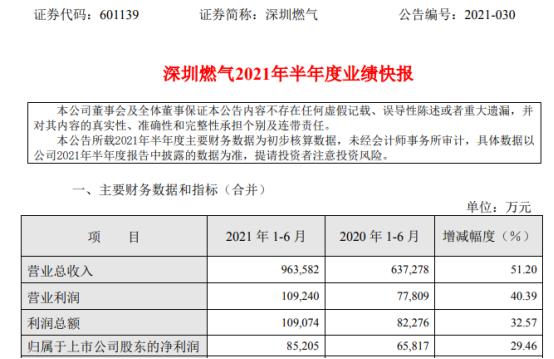 深圳燃气2021年上半年净利8.52亿增长29.46% 天然气销售量同比增长