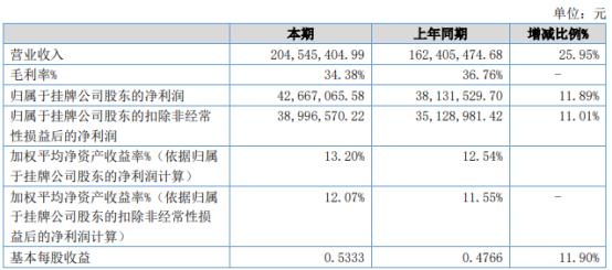 南京试剂2021年上半年净利4266.71万增长12% 药用辅料业务稳步增长