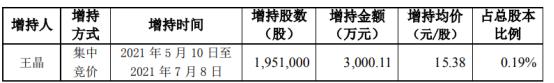 新大陆董事长王晶增持195.1万股 耗资3000.11万