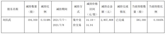 华贸物流股东刘庆武减持19.4万股 套现280.78万