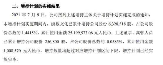 *ST罗顿第一大股东之实际控制人及部分董事、高管合计增持658.53万股 耗资合计2620.81万