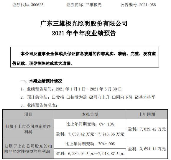 三雄极光2021年上半年预计净利7039.42万-7743.36万 销售收入有较大幅度增长