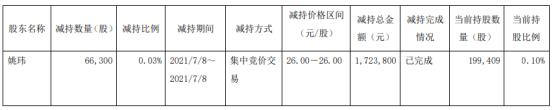 江化微股东姚玮减持6.63万股 套现172.38万