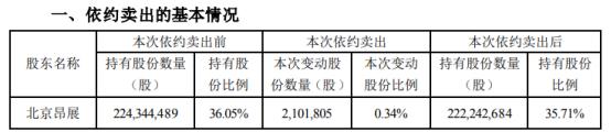 *ST实达股东北京昂展被动减持210.18万股