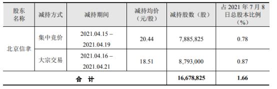 蓝帆医疗股东北京信聿减持1667.88万股 套现3.24亿