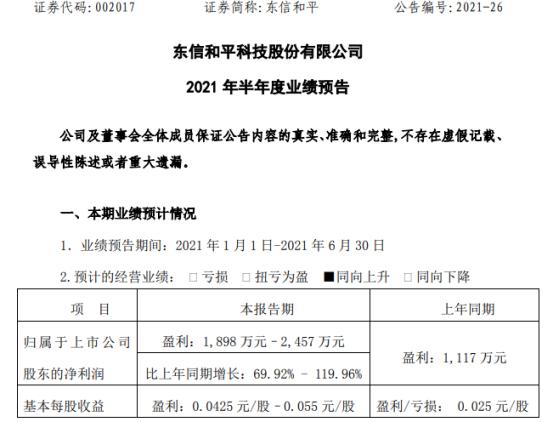 东信和平2021年上半年预计净利1898万-2457万增长70%-120% 主要客户需求逐步回升
