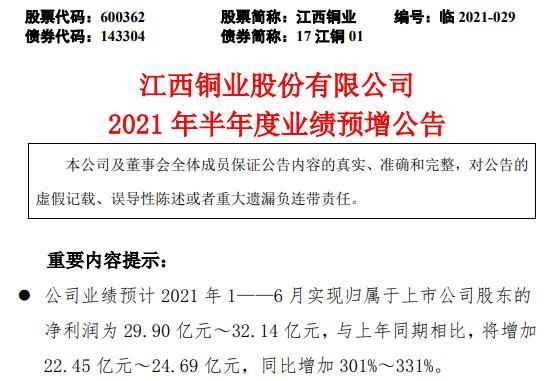 江西铜业2021年上半年预计净利同比增长301%-331% 主产品价格同比大幅上升