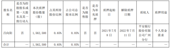 比亚迪股东吕向阳质押156.25万股 用于个人资金需求