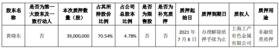永利股份股东黄晓东质押3900万股 用于非融资类质押