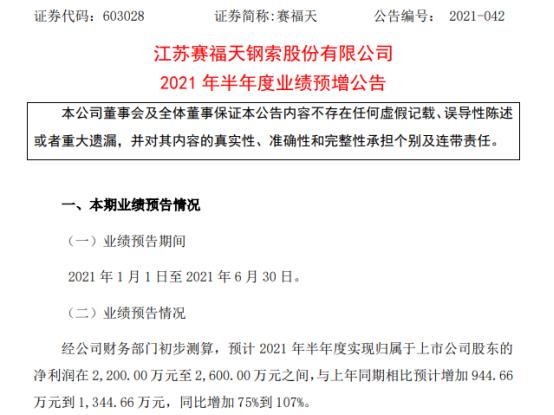 赛福天2021年上半年预计净利2200万-2600万增长75%-107% 业务销售订单增加