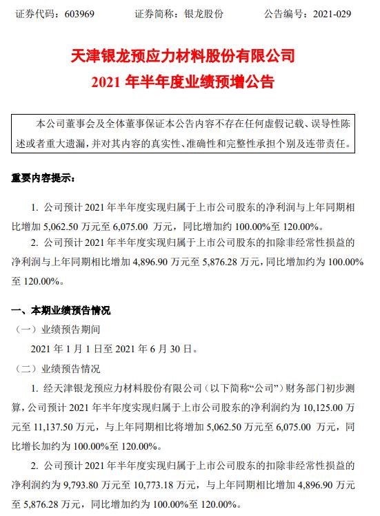 银龙股份2021年上半年预计净利1.01亿-1.11亿增长100%-120% 生产经营恢复正常状态