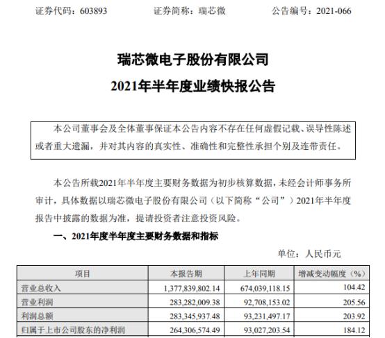 瑞芯微2021年上半年净利2.64亿增长184.12% 需求增长、供不应求