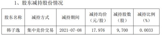 全信股份股东韩子逸减持9700股 套现17.44万