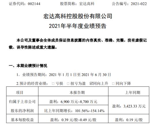 宏达高科2021年上半年预计净利6900万-8700万增长102%-154% 收到相关腾退奖励资金
