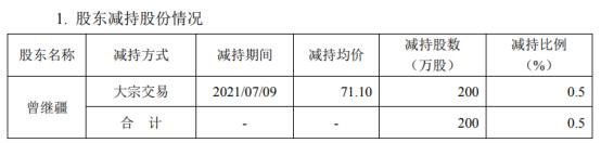宏达电子股东曾继疆减持200万股 套现1.42亿