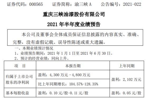 渝三峡A2021年上半年预计净利4300万-4800万增长105%-128% 销售市场需求回暖