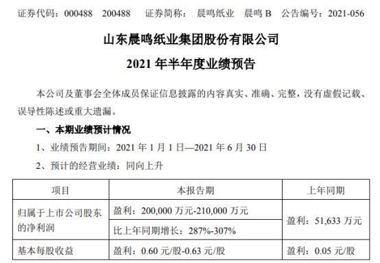 晨鸣纸业2021年上半年预计净利20亿-21亿增长287%-307% 纸种价格同比上涨