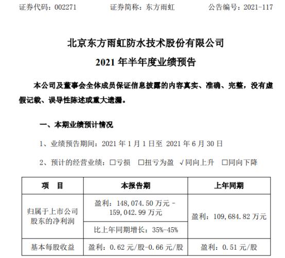 东方雨虹2021年上半年预计净利14.81亿-15.9亿增长35%-45% 产品销量增长