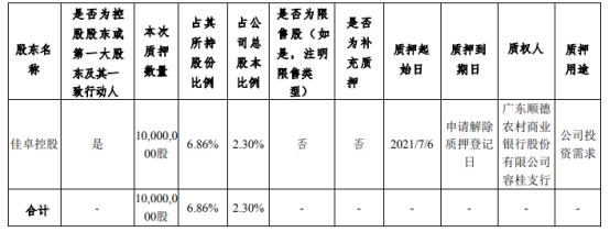 伊之密控股股东佳卓控股质押1000万股 用于公司投资需求